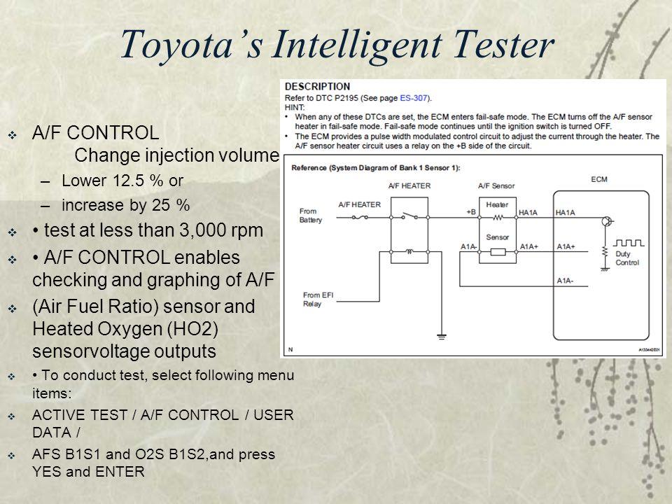 Toyota's Intelligent Tester