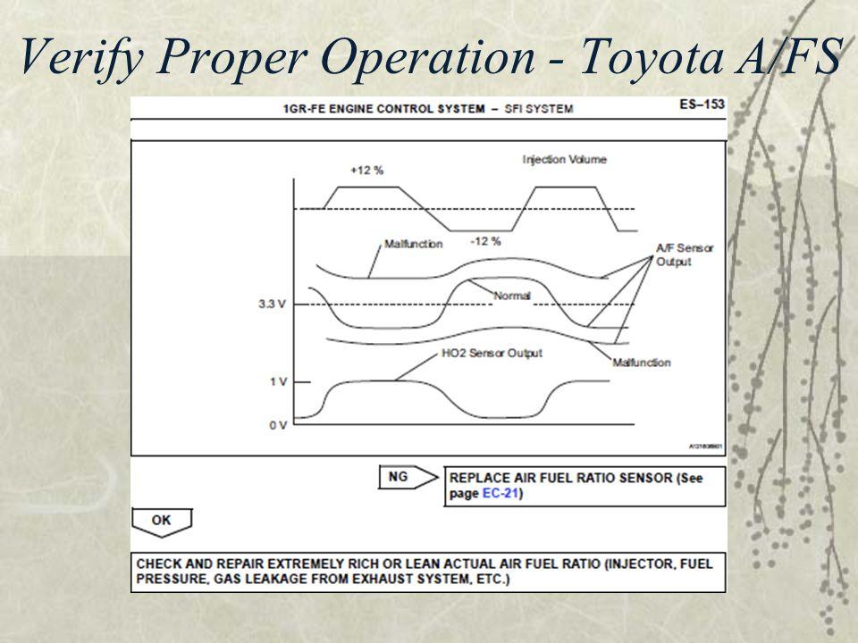 Verify Proper Operation - Toyota A/FS