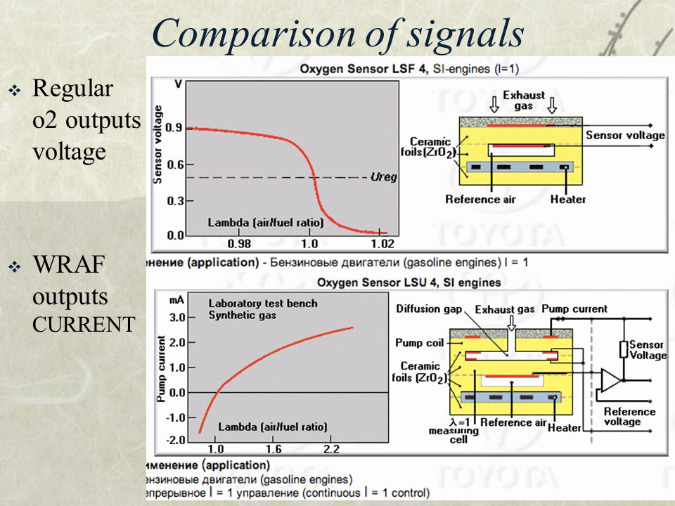 Comparison of signals Regular o2 outputs voltage WRAF outputs CURRENT