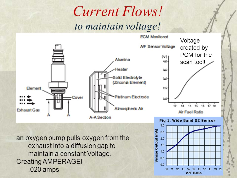 Current Flows! to maintain voltage!