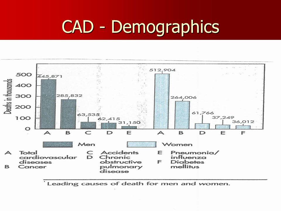 CAD - Demographics