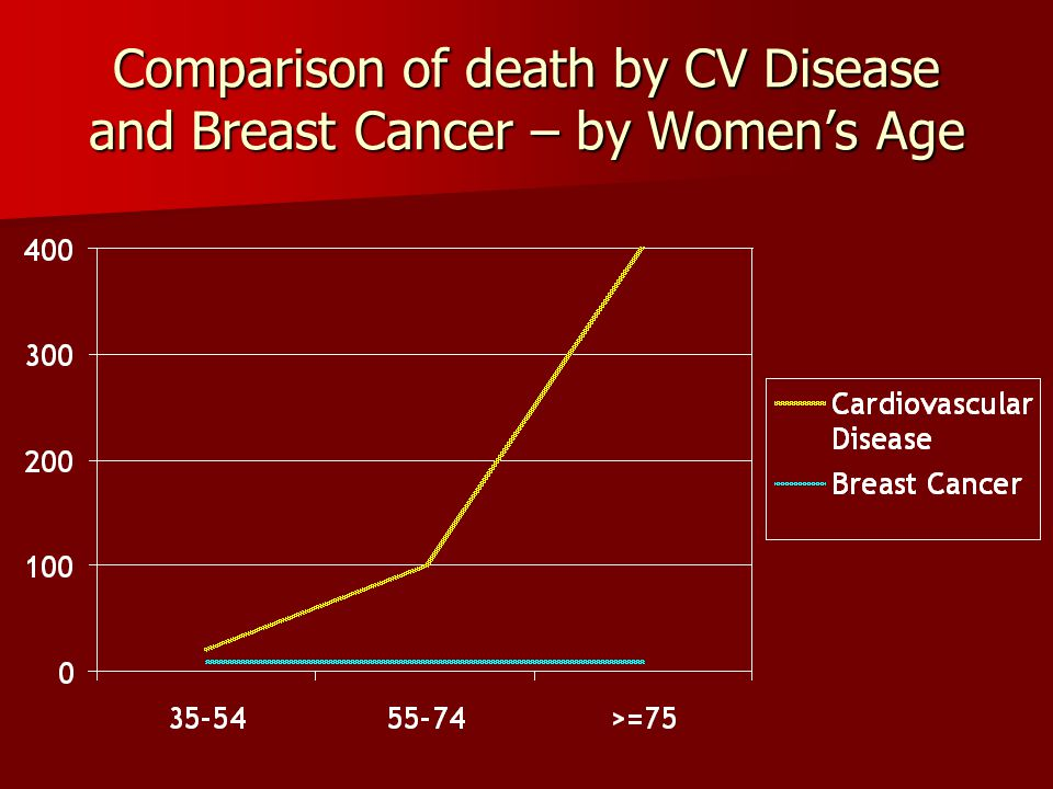 Comparison of death by CV Disease and Breast Cancer – by Women's Age