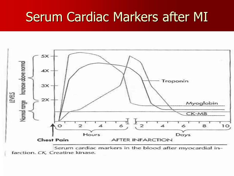 Serum Cardiac Markers after MI
