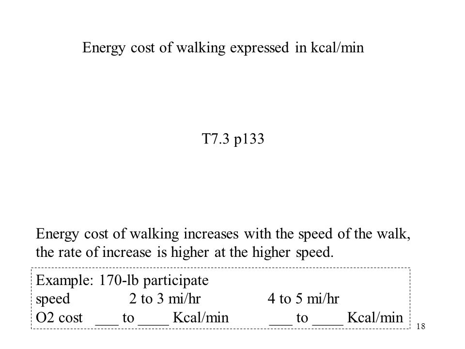 Energy cost of walking expressed in kcal/min
