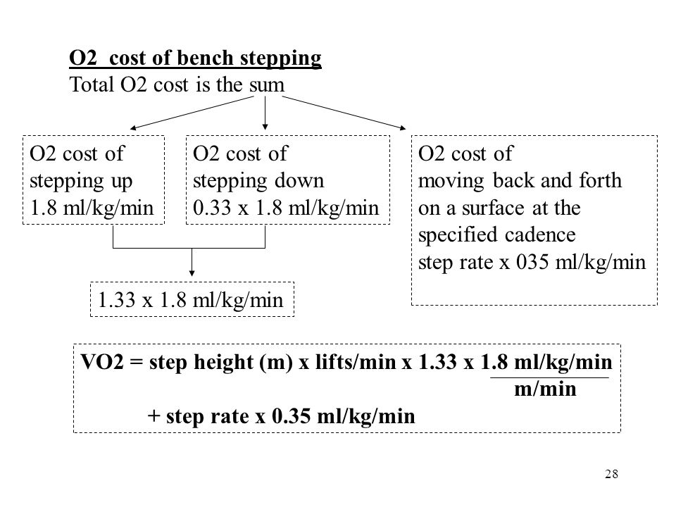 O2 cost of bench stepping