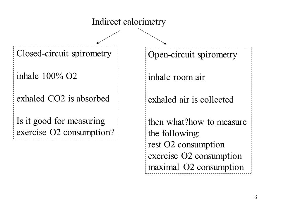 Indirect calorimetry Closed-circuit spirometry. inhale 100% O2. exhaled CO2 is absorbed. Is it good for measuring.