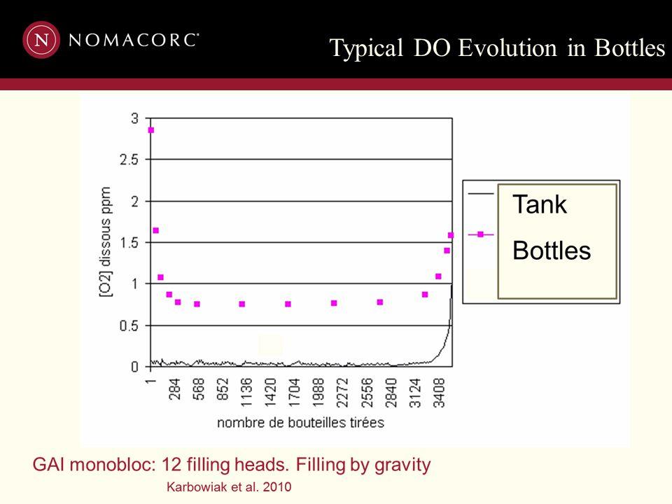 Typical DO Evolution in Bottles