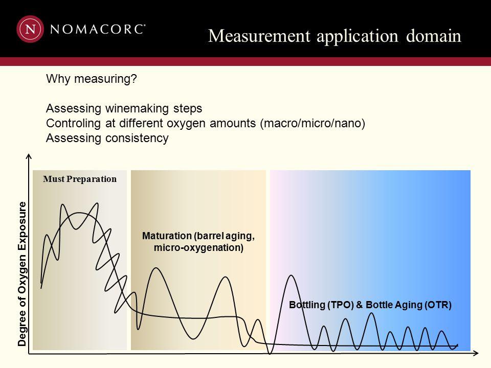 Measurement application domain