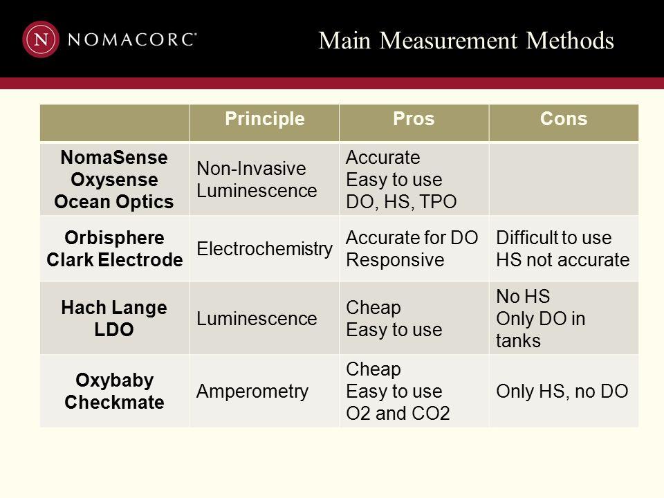 Main Measurement Methods