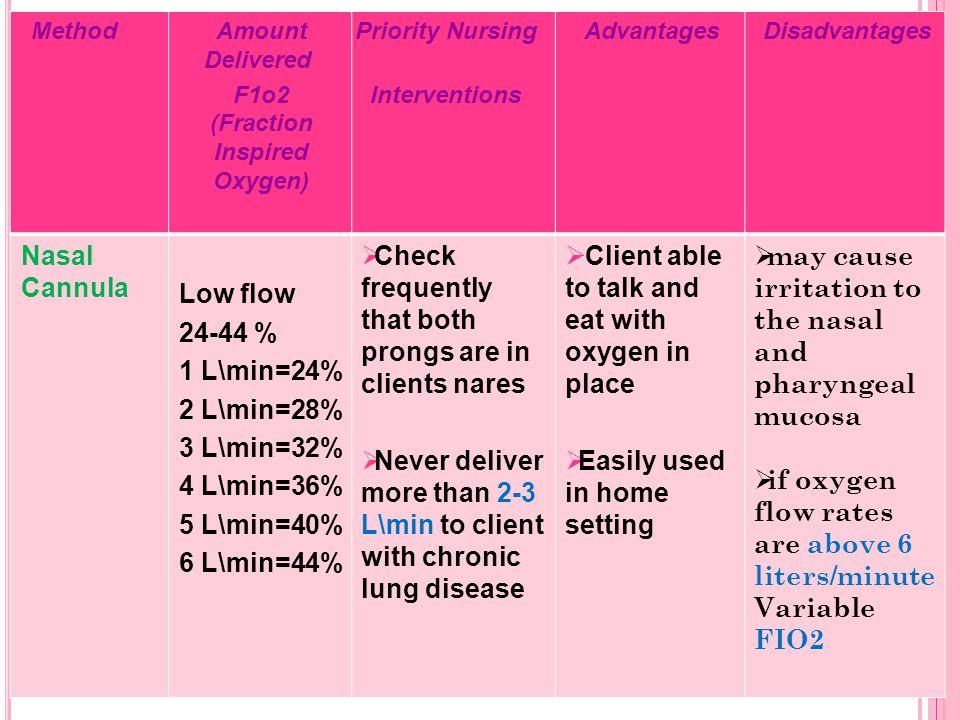 F1o2 (Fraction Inspired Oxygen)