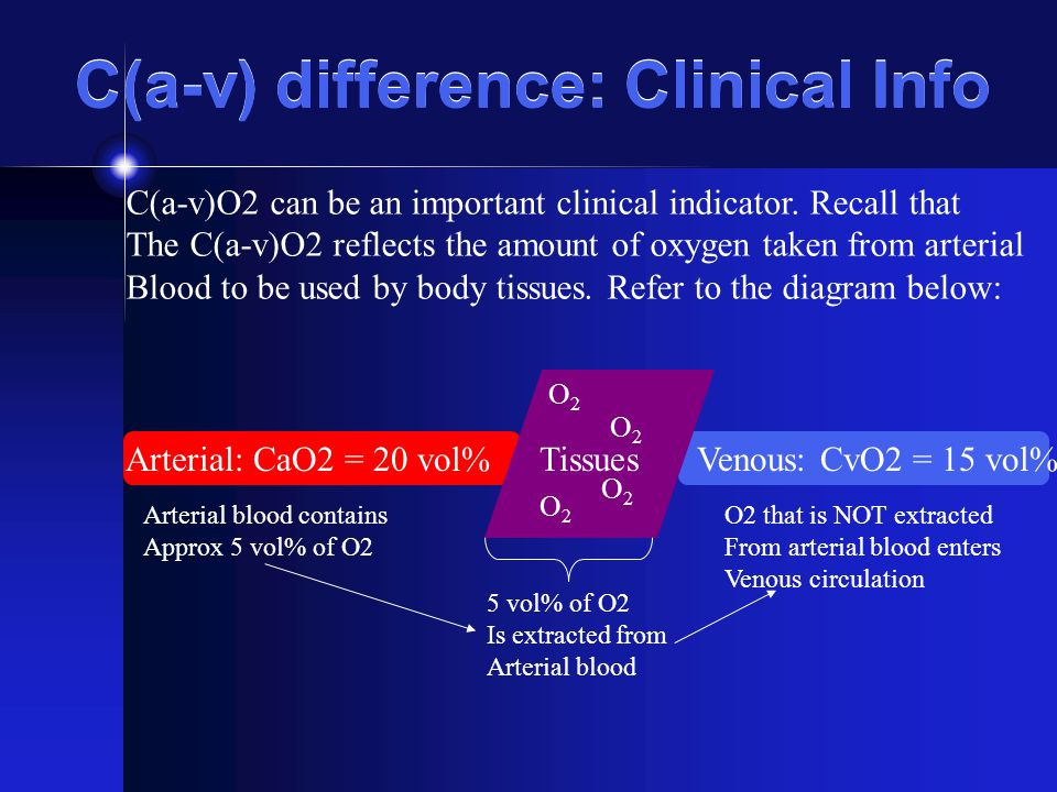C(a-v) difference: Clinical Info