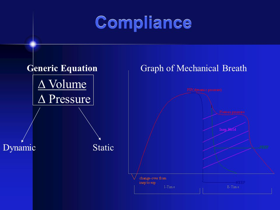 Compliance ∆ Volume ∆ Pressure Generic Equation