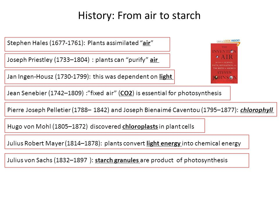History: From air to starch