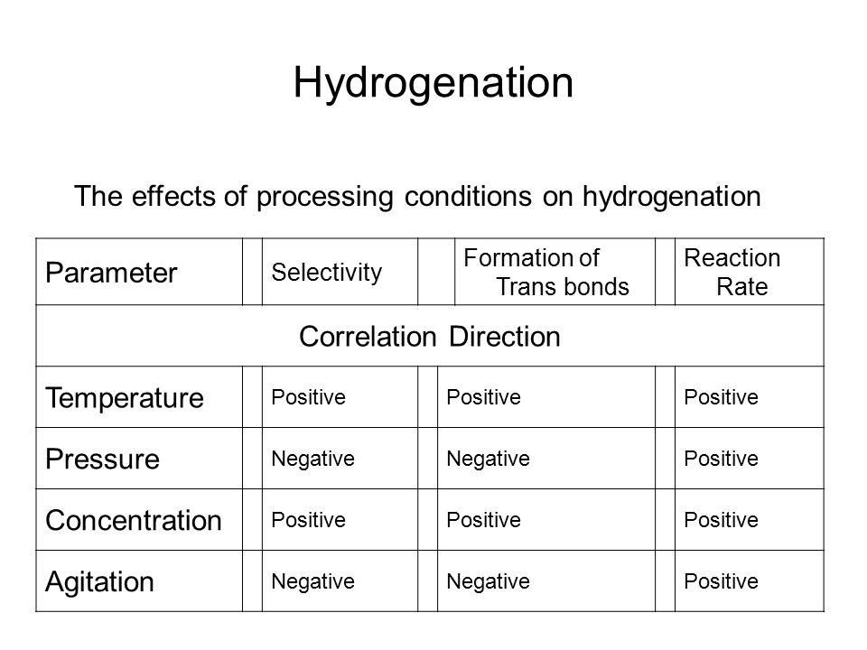 Correlation Direction
