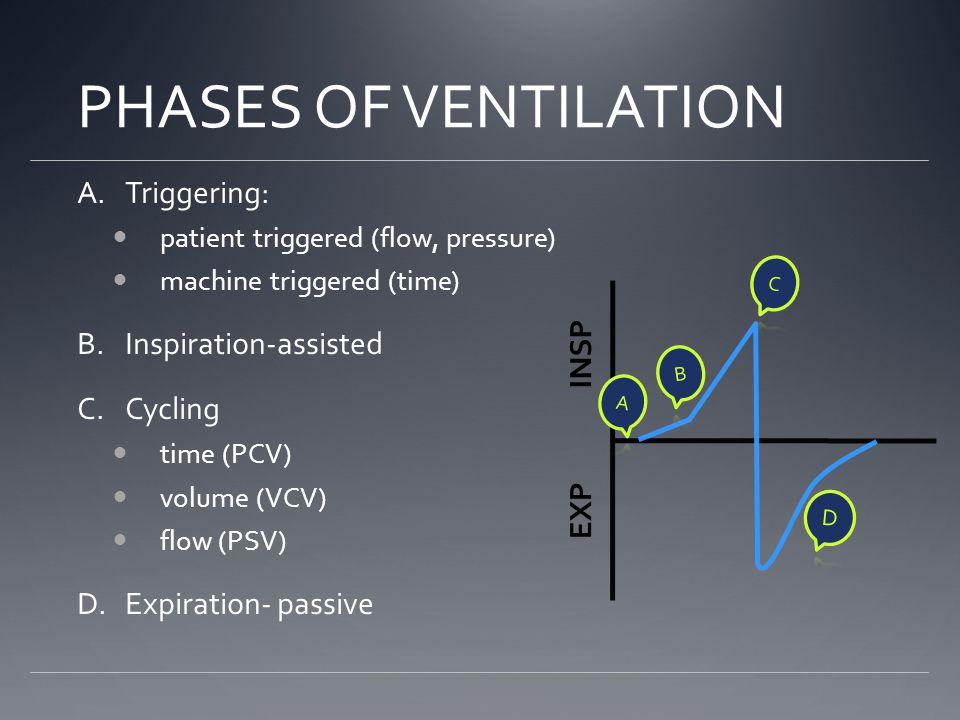 PHASES OF VENTILATION Triggering: Inspiration-assisted Cycling INSP
