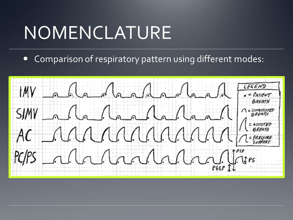 NOMENCLATURE Comparison of respiratory pattern using different modes:
