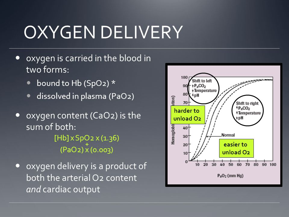 OXYGEN DELIVERY oxygen is carried in the blood in two forms: