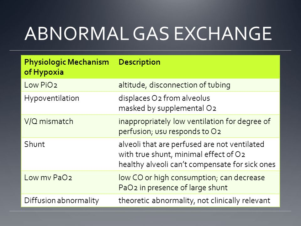 ABNORMAL GAS EXCHANGE Physiologic Mechanism of Hypoxia Description