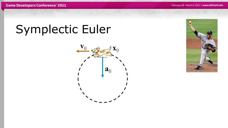 Symplectic Euler v0. x0. a0.