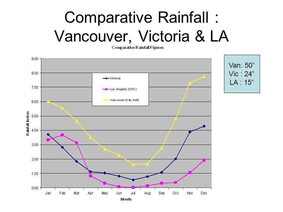 Comparative Rainfall : Vancouver, Victoria & LA