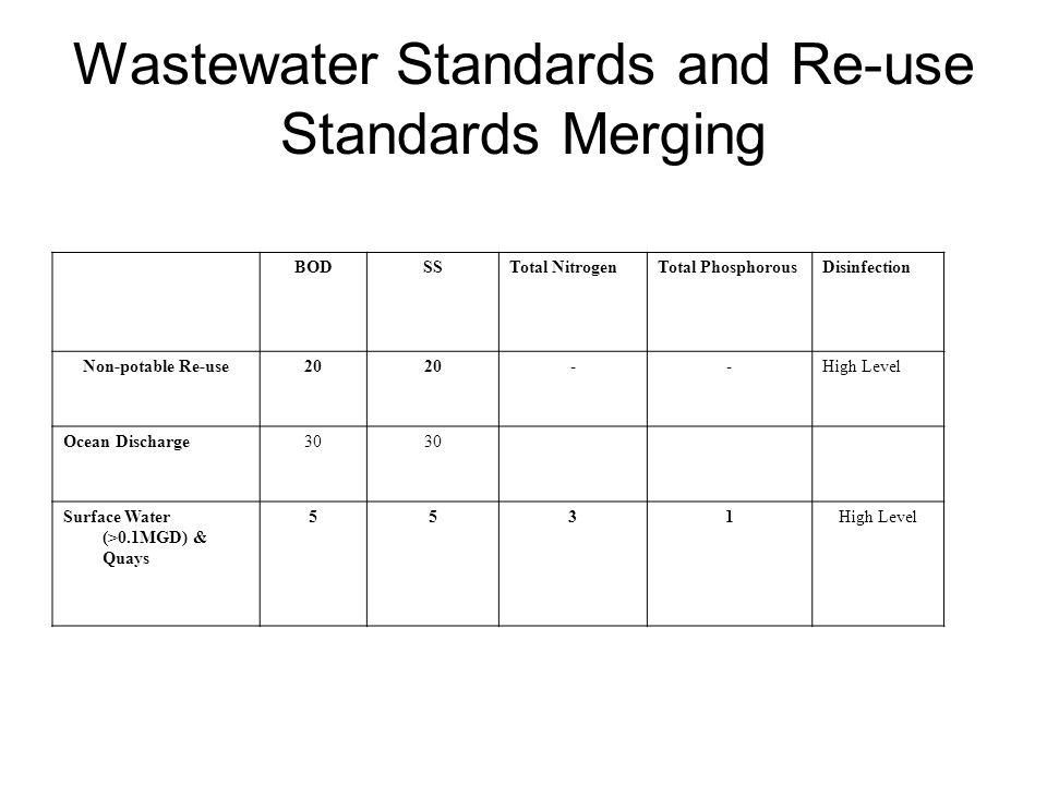 Wastewater Standards and Re-use Standards Merging