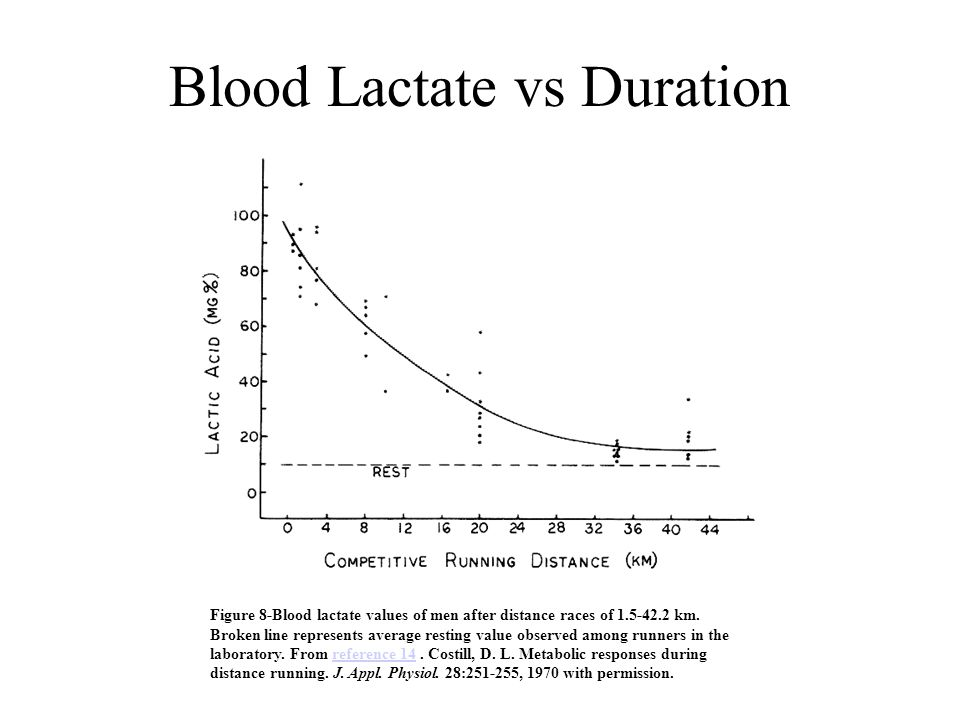 Blood Lactate vs Duration