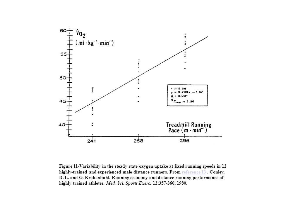 Figure 11-Variability in the steady state oxygen uptake at fixed running speeds in 12 highly-trained and experienced male distance runners.