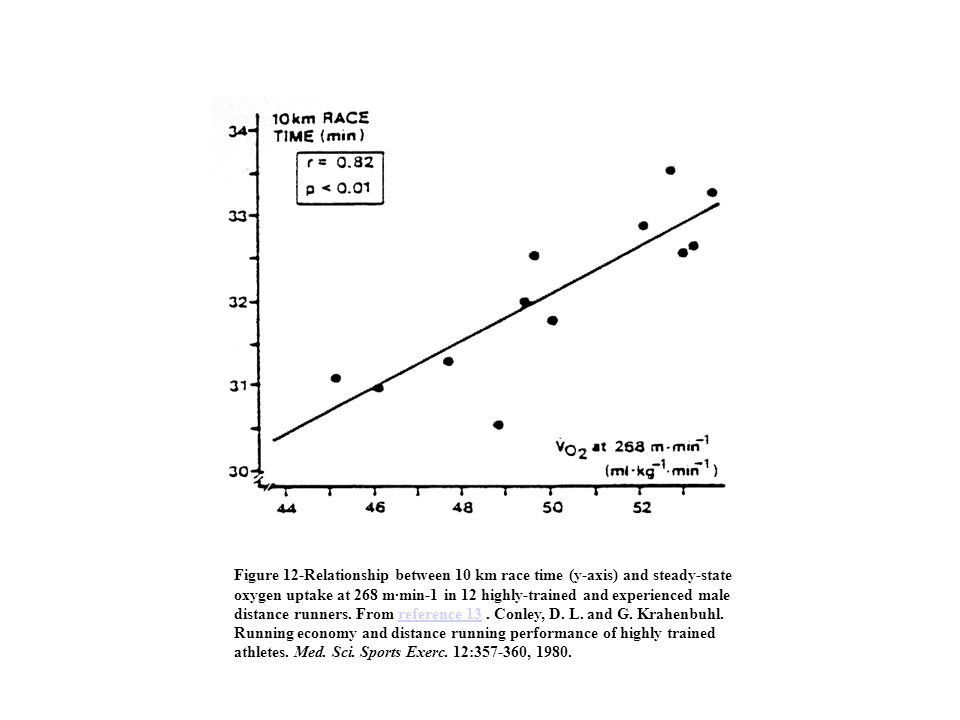 Figure 12-Relationship between 10 km race time (y-axis) and steady-state oxygen uptake at 268 m·min-1 in 12 highly-trained and experienced male distance runners.