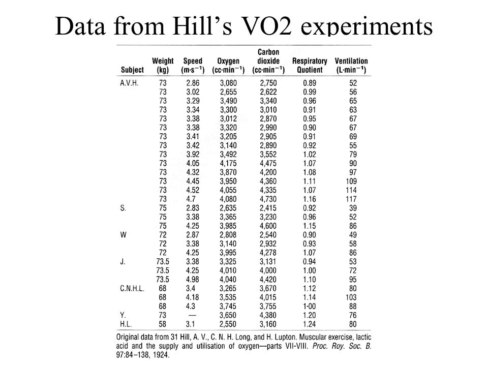 Data from Hill's VO2 experiments