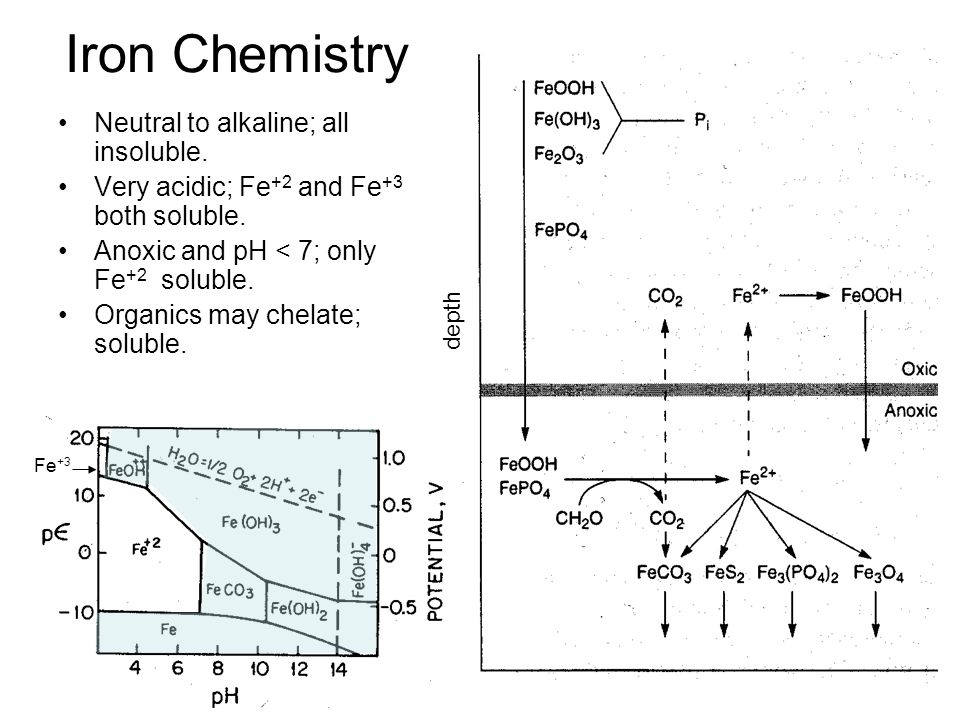 Iron Chemistry Neutral to alkaline; all insoluble.