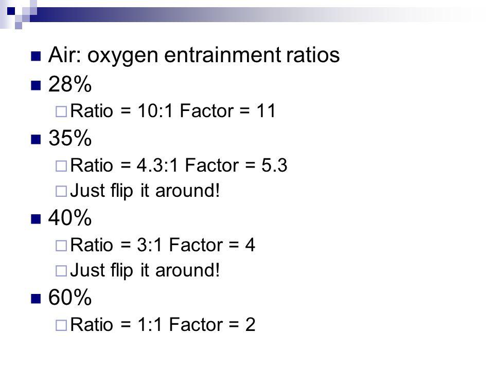 Air: oxygen entrainment ratios 28% 35%