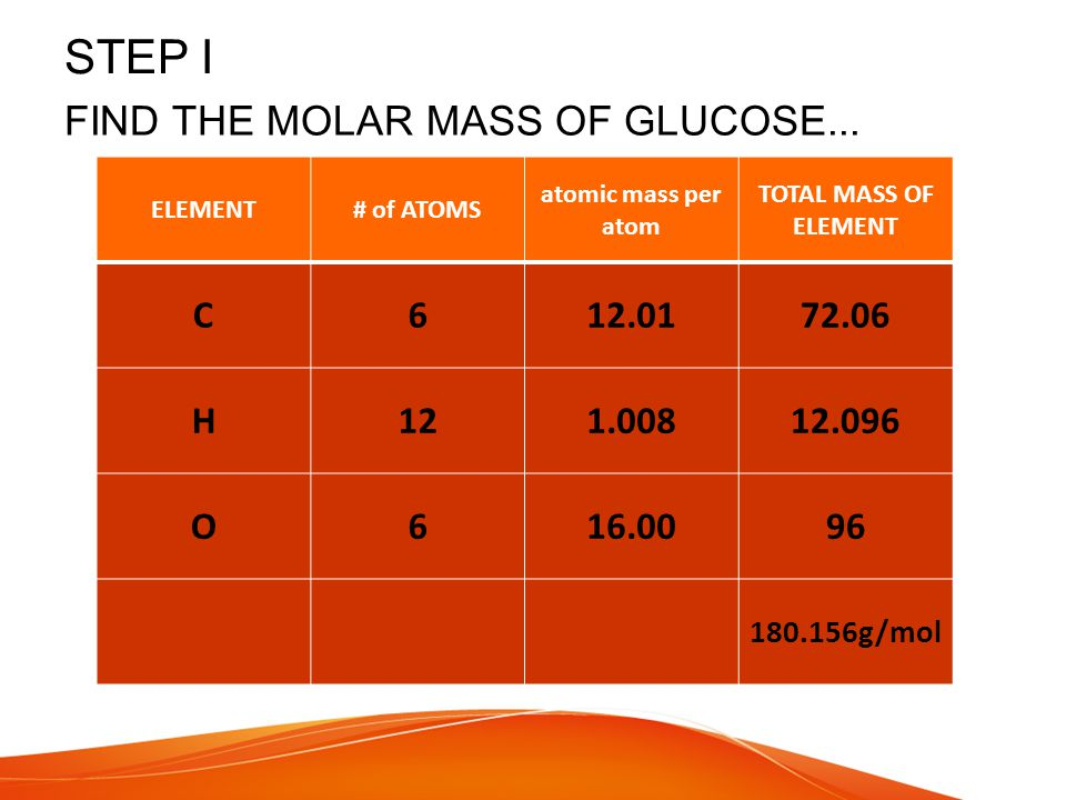 STEP I FIND THE MOLAR MASS OF GLUCOSE... C 6 12.01 72.06 H 12 1.008