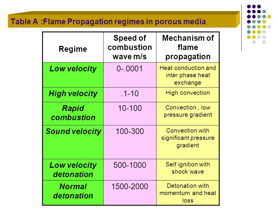 Table A :Flame Propagation regimes in porous media