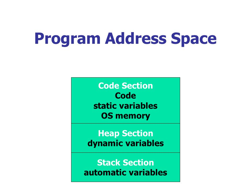 Program Address Space Code Section Code static variables OS memory