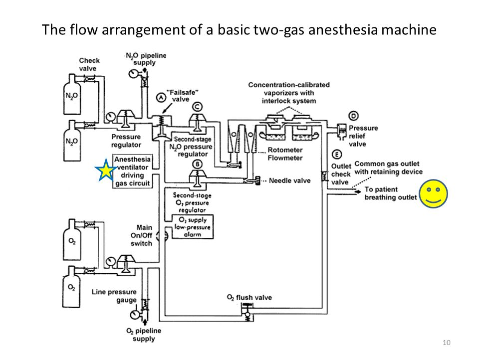 The flow arrangement of a basic two-gas anesthesia machine