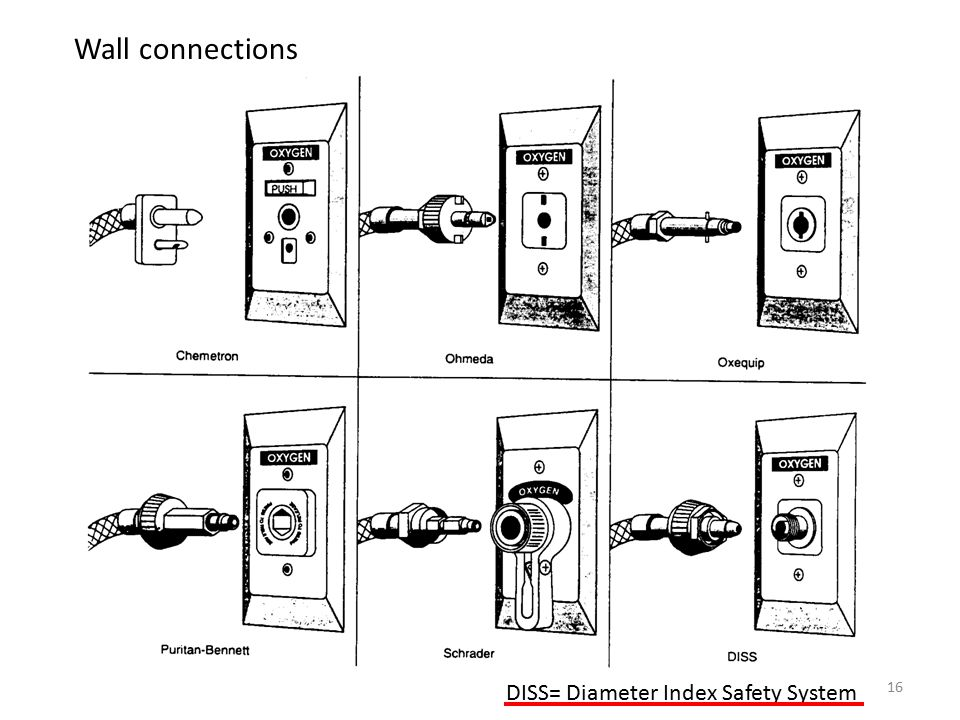 Wall connections DISS= Diameter Index Safety System