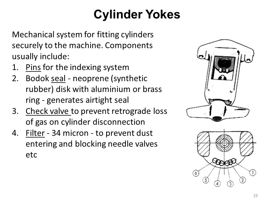 Cylinder Yokes Mechanical system for fitting cylinders securely to the machine. Components usually include: