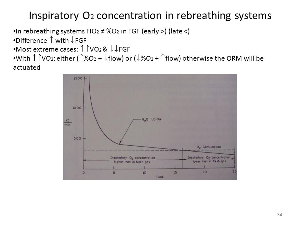 Inspiratory O2 concentration in rebreathing systems