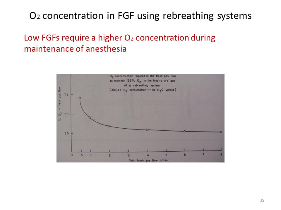 O2 concentration in FGF using rebreathing systems