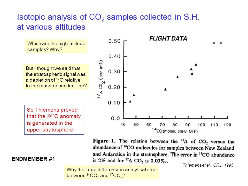 Isotopic analysis of CO2 samples collected in S.H.