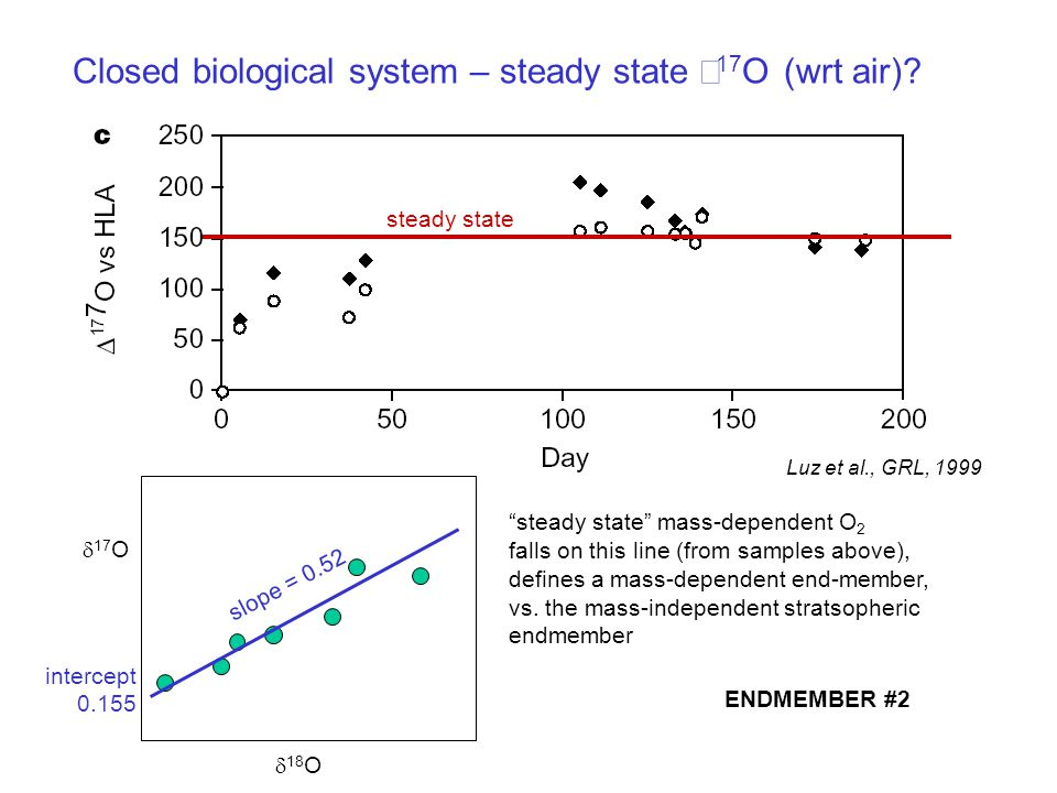 Closed biological system – steady state Δ17O (wrt air)
