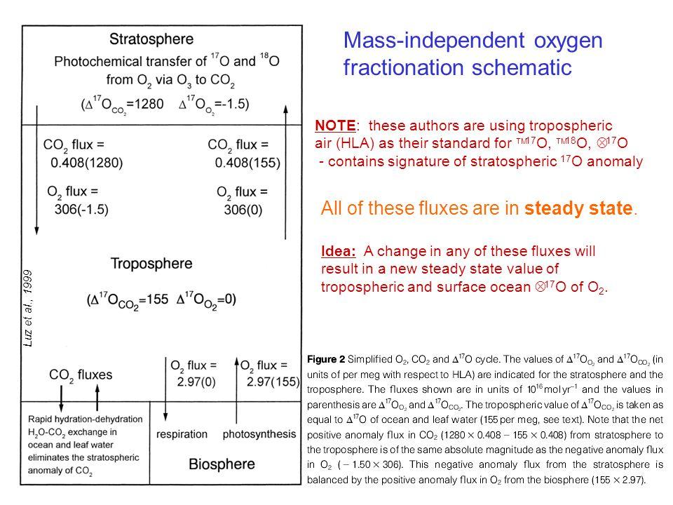 Mass-independent oxygen fractionation schematic
