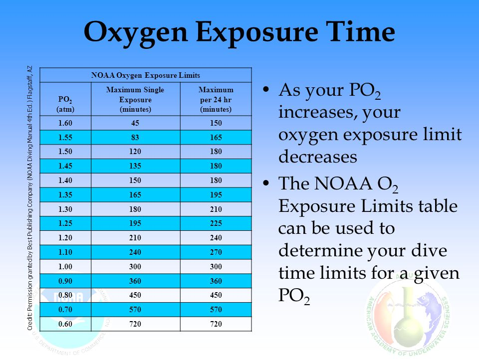 NOAA Oxygen Exposure Limits