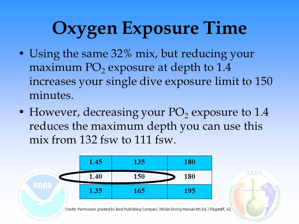 Oxygen Exposure Time