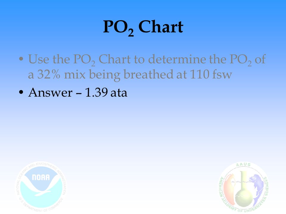 PO2 Chart Use the PO2 Chart to determine the PO2 of a 32% mix being breathed at 110 fsw.