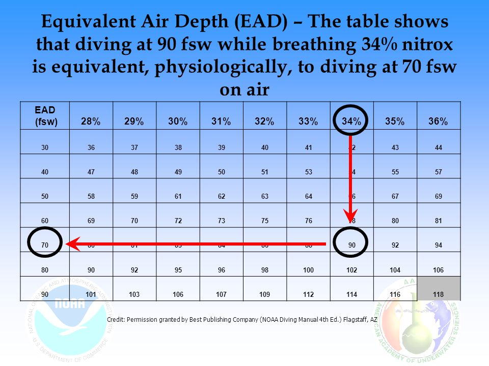 Equivalent Air Depth (EAD) – The table shows that diving at 90 fsw while breathing 34% nitrox is equivalent, physiologically, to diving at 70 fsw on air