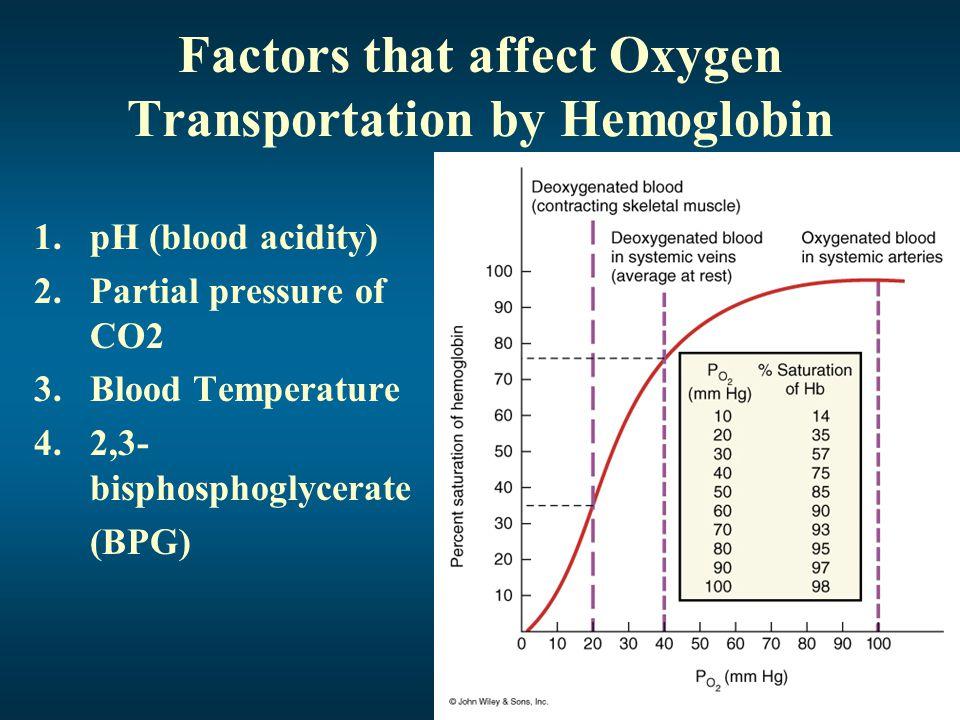 Factors that affect Oxygen Transportation by Hemoglobin