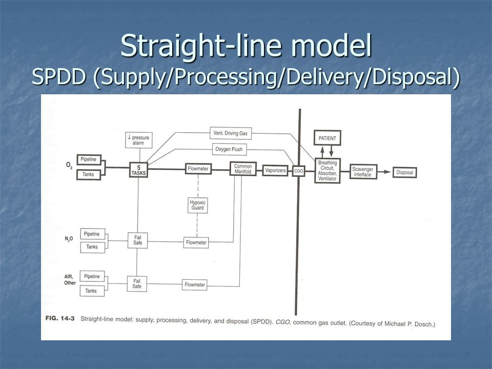 Straight-line model SPDD (Supply/Processing/Delivery/Disposal)