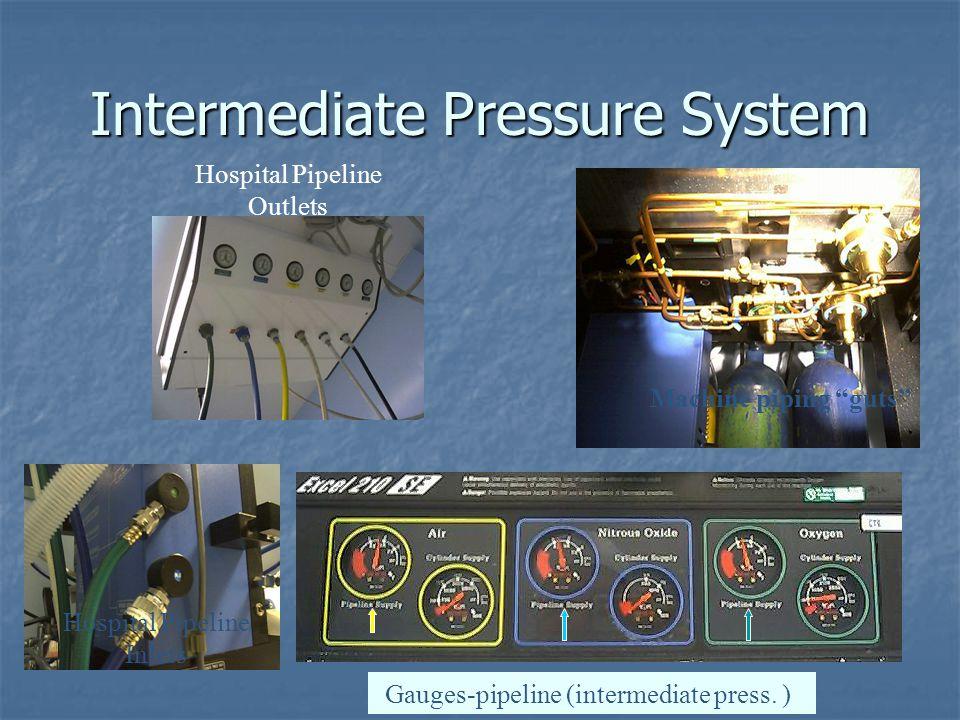 Intermediate Pressure System