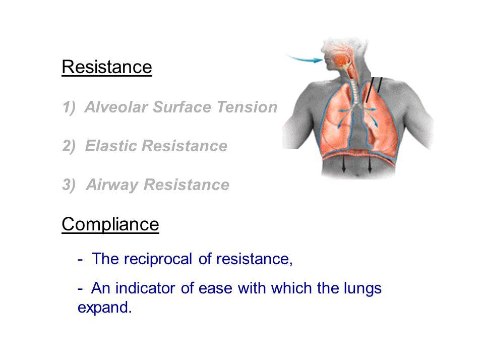 Resistance Compliance 1) Alveolar Surface Tension